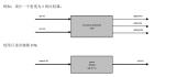 FPGA的硬件架构和工作原理