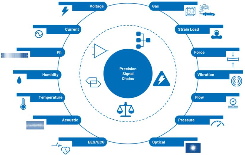 CTSD ADC—第1部分:如何改进精密ADC信...