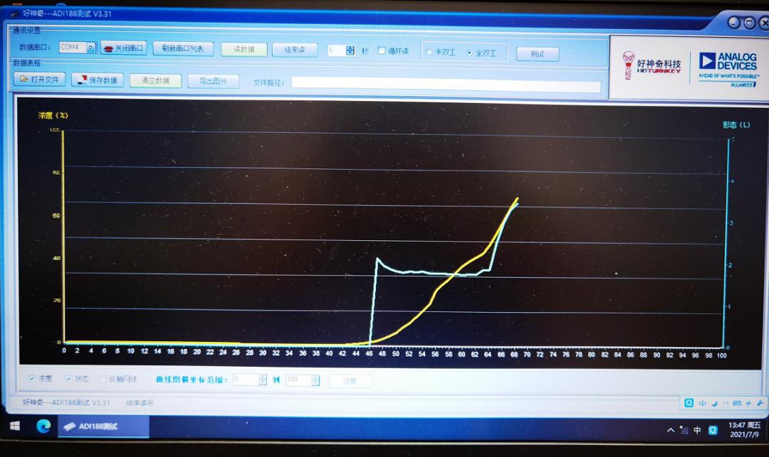 ADI高集成度高性能烟感芯片助力智慧消防