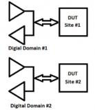 半导体数字测试使用虹科多位点数字测试系统要求
