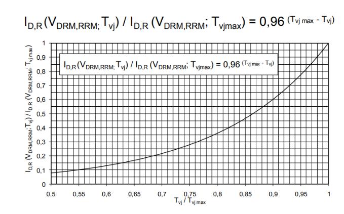 大功率晶閘管參數解析之正向特性