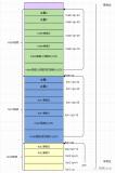 Linux内核ftrace的学习