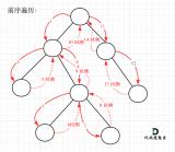 二叉树的所有路径介绍