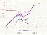 MOSFET低閾值管子的優勢