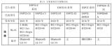 樂鑫科技物聯網ESP32-C3芯片進入測試及軟件開發階段