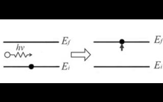 半导体材料中的光吸收机制
