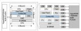 基于MiniStar的FPGA串口0中断