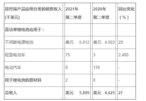 中比能源股份公司發布2021年第二季度和上半年未經審計財務業績報告