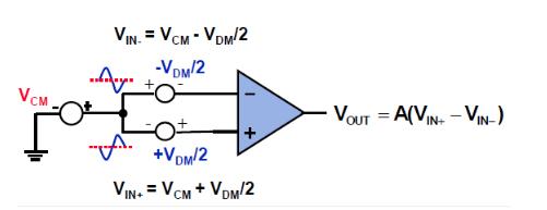 差分运放和仪表放大器应用科普贴 ——模拟小信号前端处理探索