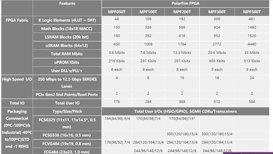 华体会注册_FPGA新产品:带RISC-V硬核的FPGA系统级芯片来临