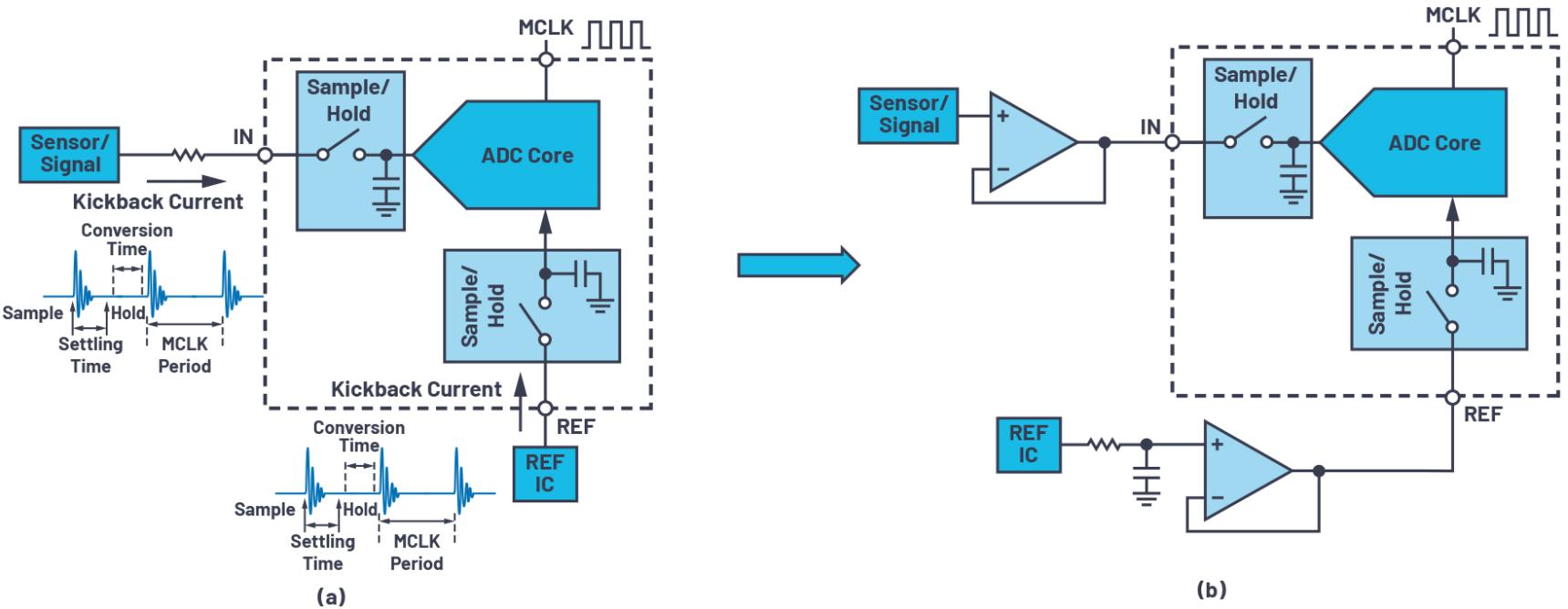 CTSD精密ADC—第4部分:轻松驱动ADC输入和基准电压源,简化信号链设计