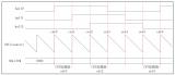 华芯微特公司SWM20x系列电机框架搭建之定时器...