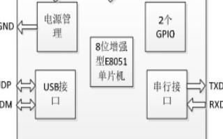 USB轉串口芯片方案介紹