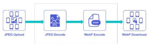 Xilinx赋能深维科技GIF2WebP动图方案重新定义图像处理未来
