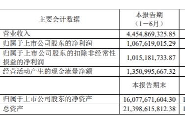 華潤微上半年凈賺10億!第三代半導體實現突破,在手訂單飽滿,正有序擴充產能!
