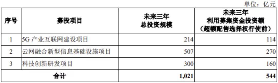 华体会体育_5G专网市场将达20亿美元!中国电信上半年净利润177亿元,加速推进5G、云网融合