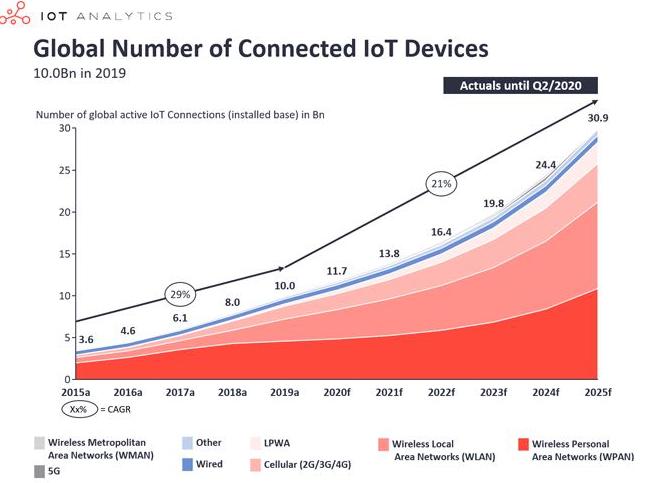"""物联网WiFi产业迎来爆发,创想未来加码国产替代""""硬核玩家"""""""