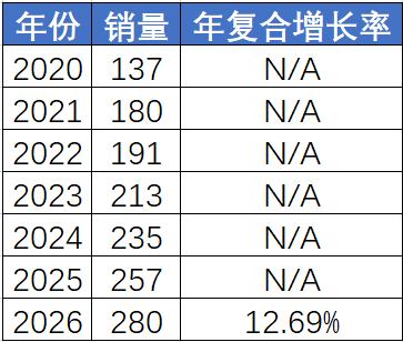 单价日涨3000元,我国6成依赖进口,新能源车无...