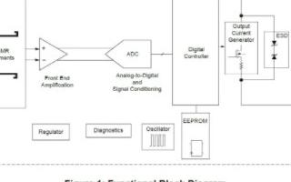 Allegro霍尔效应传感器解决方案满足所有行业应用要求