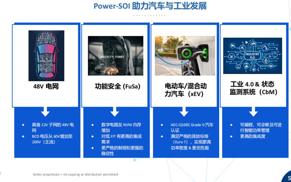 一颗功率IC:BCD工艺集成高压元件,面积还节省40倍!Power-SOI卡位48V、FuSa等汽车/工业新需求