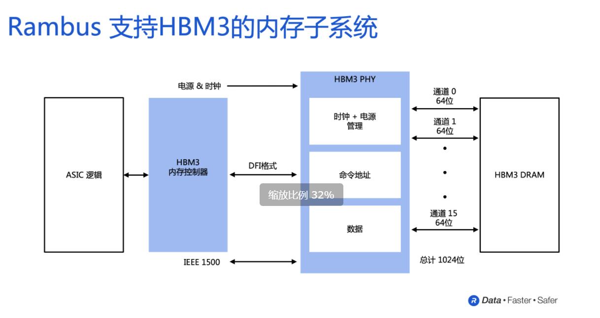 Rambus推出支持HBM3的內存子系統,速率可達8.4Gbps,助力AI/ML性能提升