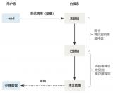 网络IO的弊端以及多路复用IO的优势