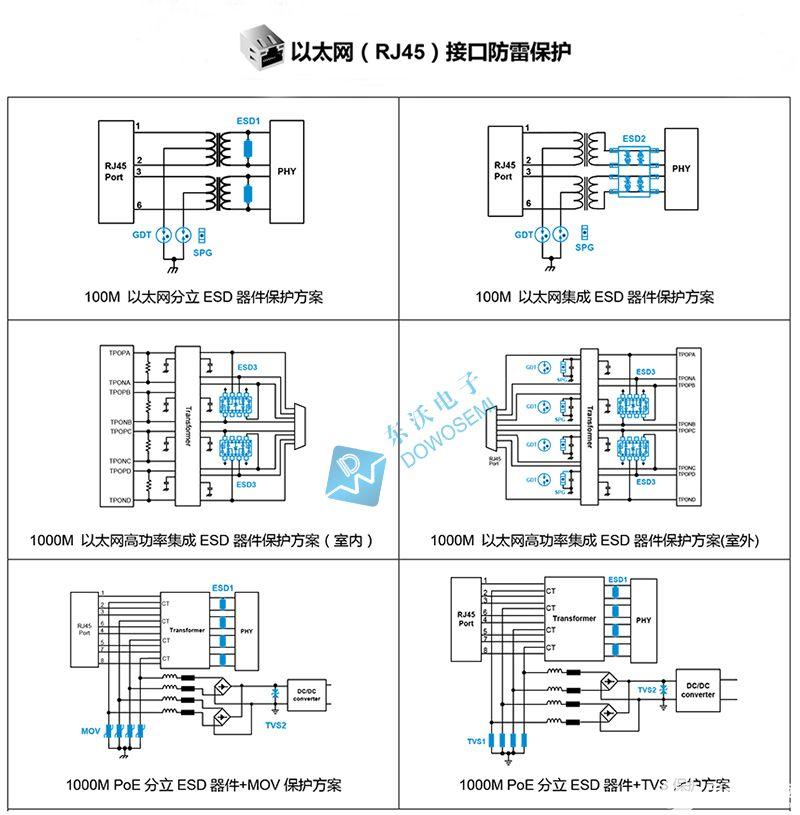 1000M以太網POE接口防雷防靜電防護及保護器件選型