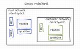 剖析容器网络的基本概念及发展