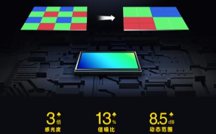 思特威首次推出基于QCell技术和1微米像素单元的16MP图像传感器