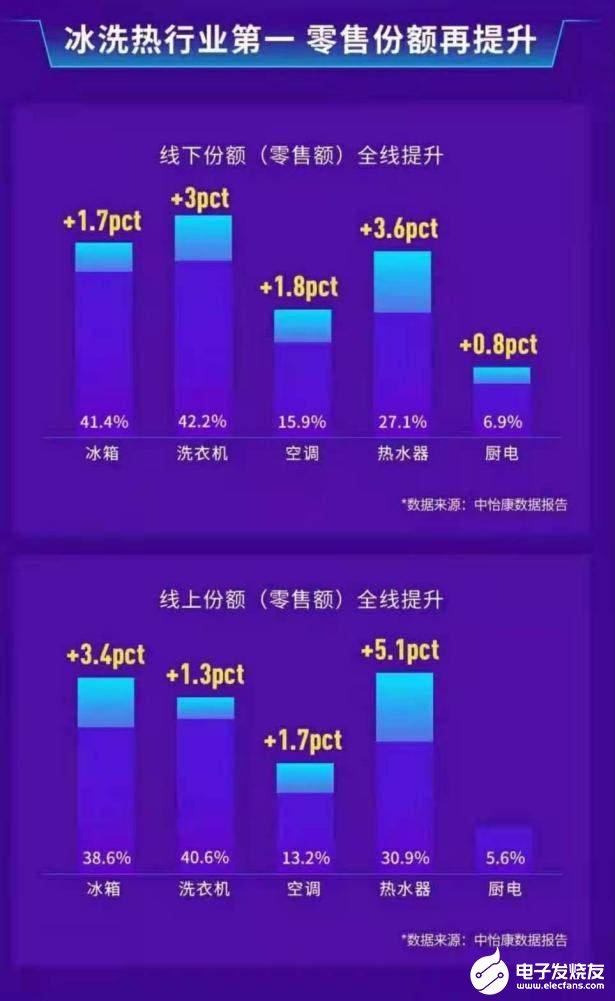 份额从39.2%到42.2%!海尔洗衣机聚焦场景业绩再攀新高