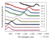红外量子点材料频率转换荧光的产生机理与特性分析