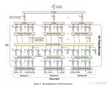Transformer的复杂度和高效设计及Transformer的应用