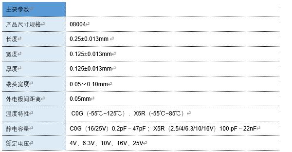 宇阳推出行业最小尺寸的008004MLCC,作为中国首家通过了权威机构中国赛宝实验室的检测鉴定