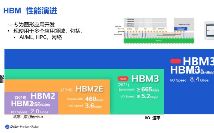 最新HBM3內存技術,速率可達8.4Gbps,Rambus從IP到系統再到封裝的全面優化
