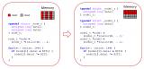 鯤鵬GCC編譯器具有代表性的三方面優化特性