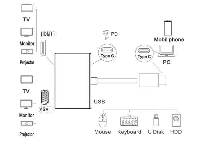 碩盟type-c轉接頭HDMI+VGA+USB3...