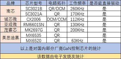 国产GaN控制芯片在快充领域的优势与不足