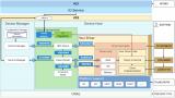 OpenHarmony HDF 驱动框架概述及加载过程分析