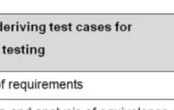 測試用例質量的重要性
