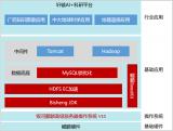 轩辕研究院自主研发兼容国产软硬件AI+科研服务平台