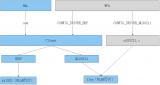 WLAN驱动架构的组成和各部件的功能
