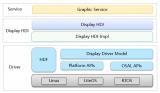 HDF Display驱动模型的整体架构加载及运行流程