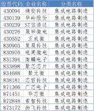 北京证交所设立 这167家半导体相关企业要起飞了