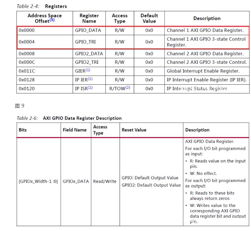 ZYNQ PS + PL異構多核案例開發手冊之1axi_gpio_led_demo案例