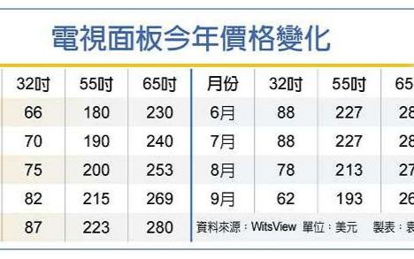 LCD面板價格雪崩!中國三大廠商全球市占首次突破50%