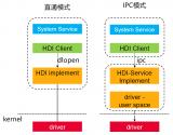 HDI的IPC模式具体实现方法和驱动框架能力