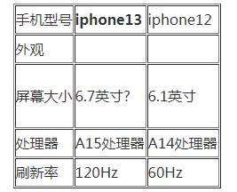 苹果13样子和苹果12有什么区别