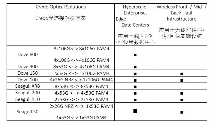 Credo将于CIOE 2021展示全系列已量产光互联解决方案