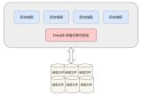 深度解读MySQL中的WAL策略和CheckPoint技术