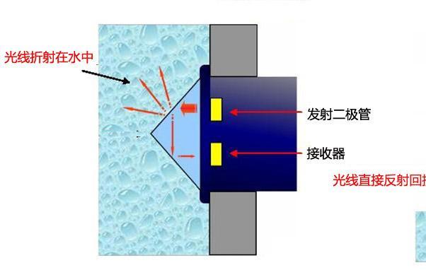 光電式液位傳感器工作原理